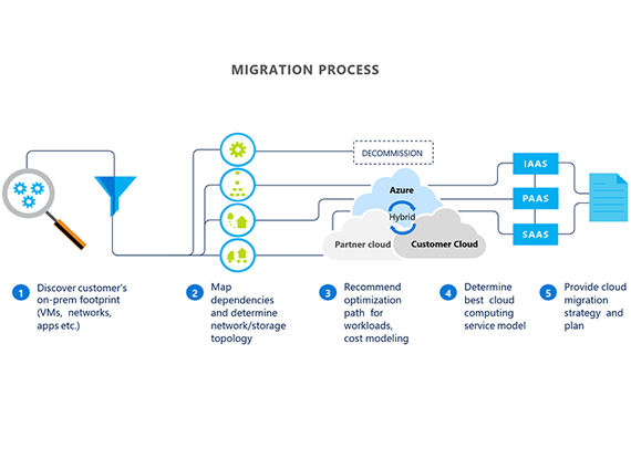 cloud deployment & migration services
